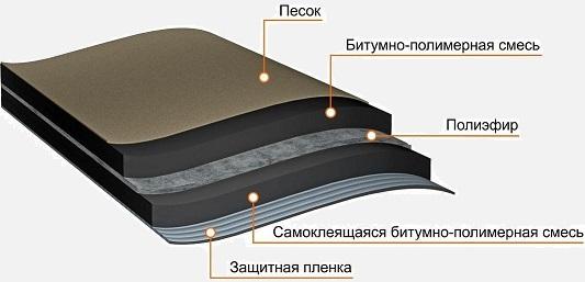 ANDEREP ULTRA – это материал рулонный гидроизоляционный самоклеящийся подкладочный.  Подкладочный ковер под битумную черепицу Anderep Ultra – самоклеящийся гидроизоляционный рулонный материал с основой из полиэфира. Основа пропитана битумно-полимерным вяжущим с СБС-модификатором. Верхняя часть изделия покрыта мелкозернистым песком, а нижняя сторона имеет клеевой слой со съемной защитной пленкой.   Полиэфирная основа и увеличенный слой битумно-полимерного вяжущего делает материал наиболее эффективным для гидроизоляции самых уязвимых мест кровли. Нескользящий верхний слой из мелкозернистого песка позволяет безопасно передвигаться по кровле во время монтажа.  Anderep Ultra предназначен для усиления кровельного покрытия из битумной черепицы в конструкциях скатной кровли и крыш с финишным покрытием из плиток (керамические, композитные, сланец). Материал укладывается по всей площади при уклонах до 12°, при больших уклонах в местах наиболее вероятных протечек:  фронтонный свес; ендова; кровельные коньки; ребра скатов; проходные элементы на кровле; карнизы; примыкания. При необходимости места нахлеста следует подмастичить при помощи битумной мастики ТехноНИКОЛЬ № 23 Фиксер.  Подкладочный ковер ANDEREP ULTRA получают путем двустороннего нанесения на полиэфирную основу битумно-полимерного самоклеящегося вяжущего, состоящего из битума, полимерного модификатора и специальных адгезионных добавок. Сверху материал защищают мелкозернистым песком, снизу силиконизированной антиадгезионной пленкой.    Этот прочный и надежный материал предназначен для эффективной гидроизоляции кровли из гибкой черепицы и кровли с финишным покрытием из плиток.  Может использоваться в качестве временной кровли до 6 месяцев.     Область применения Применяется в качестве подкладочного гидроизоляционного ковра в конструкциях скатных крыш с финишным покрытием из: битумной черепицы, плиток (натуральный сланец, керамические, композитные), дранки, металлической фальцевой кровли.